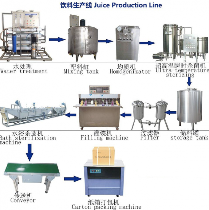 Small Scale Fruit Juice Processing Line / Tea Manufacturing Equipment SUS304