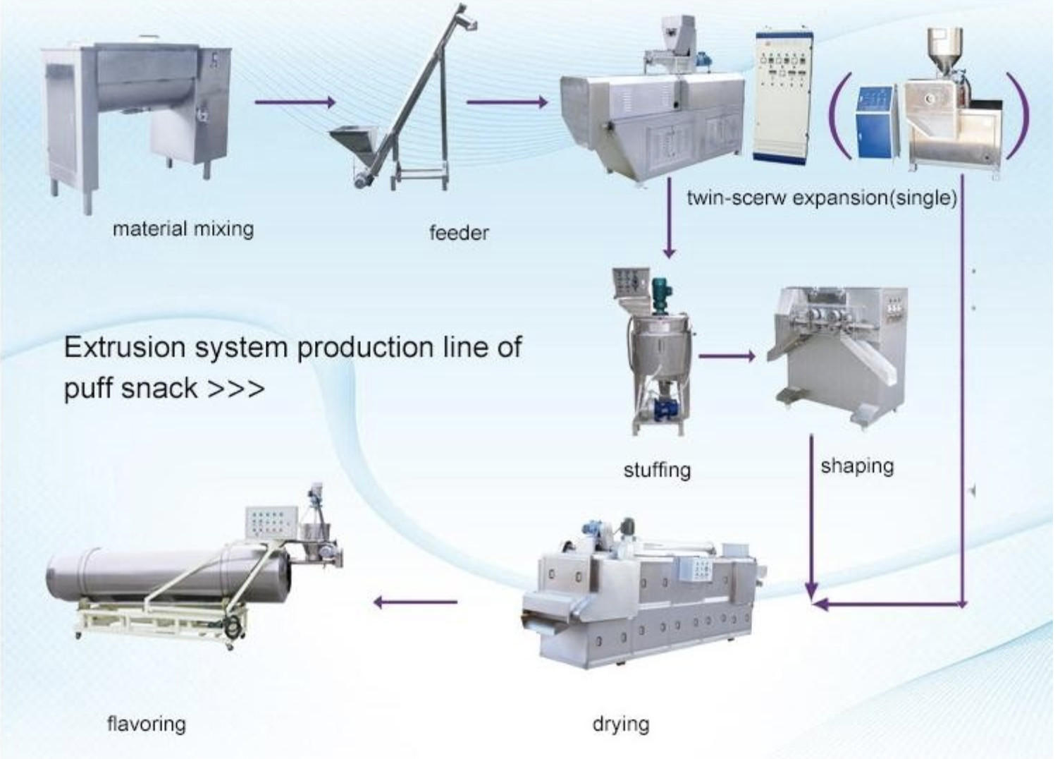 Chocolate Core Filling Puff Snack Food Production Line For Ball Low Power Consumption