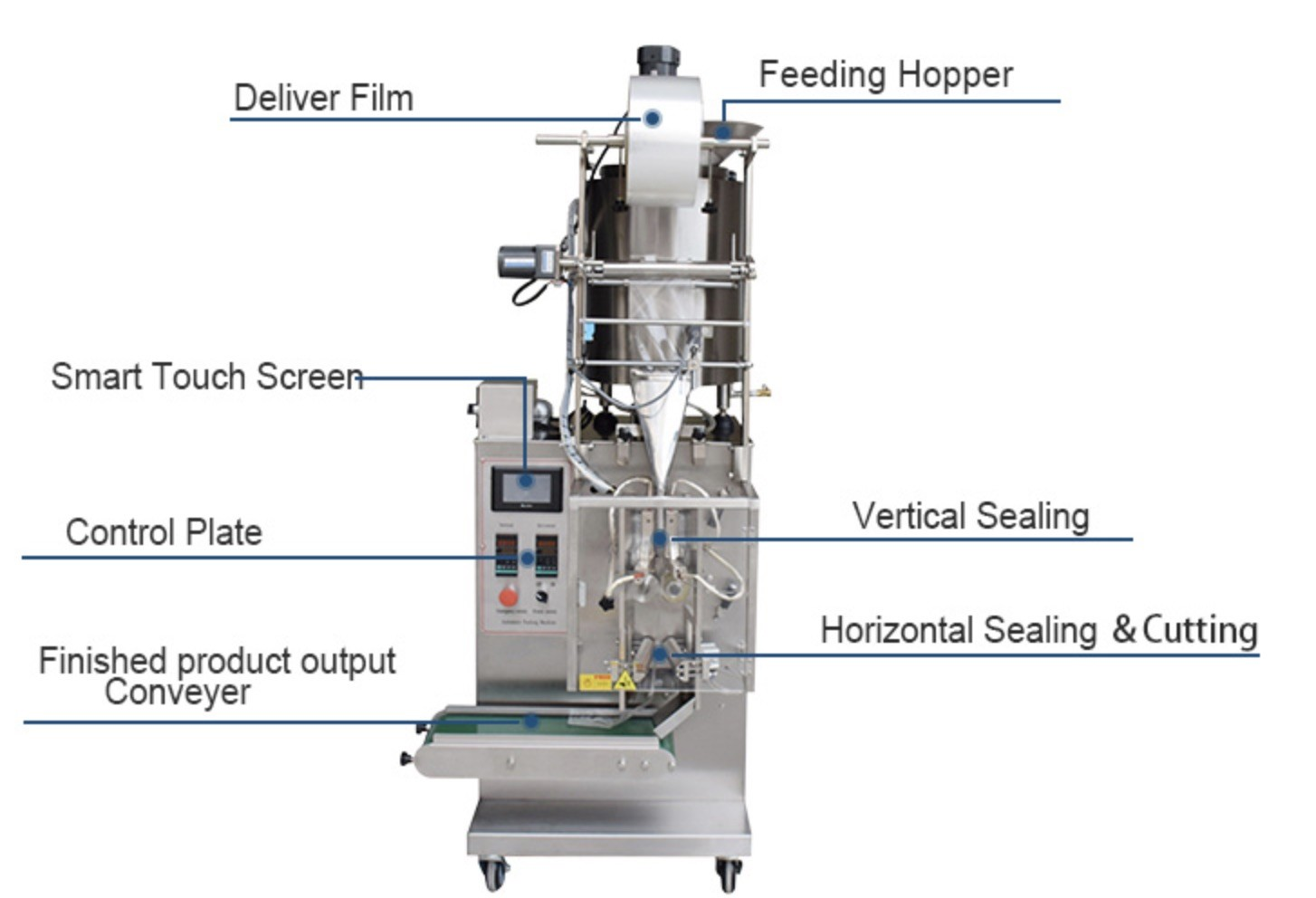 Automatic Cosmetic Filling Machine 30-80 Bags/In For Liquid / Shampoo / Oil